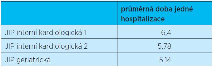 H 5 Doba hospitalizace (počet dní) na léčbu respiračních onemocnění (Dg. J) na geriatrické JIP je nižší než na interních JIP