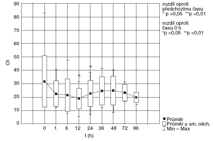HFOV (vysokofrekvenční oscilace), změna OI v čase.
