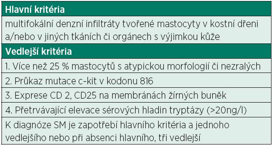 Diagnostická kritéria systémové mastocytózy