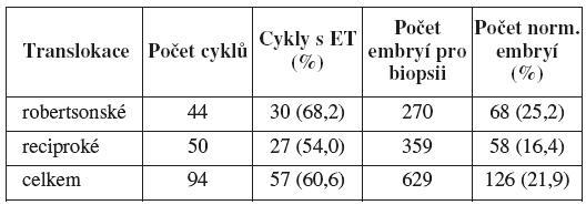 Výsledky PGD v závislosti na typu translokace