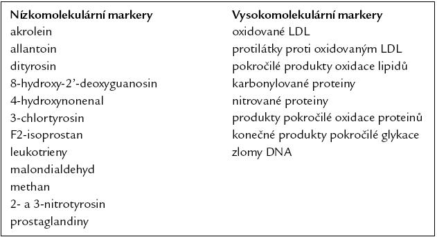Klinicky používané markery oxidačního stresu. Upraveno podle [18].