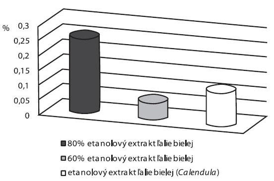 Obsah kempferolu (%) v hydrogéloch s etanolovým extraktom ľalie bielej
