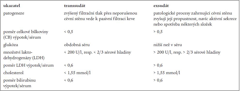 Pomocná diagnostická kritéria transsudát versus exsudát (tzv. Lightova kritéria se týkají celkové bílkoviny a LDH).