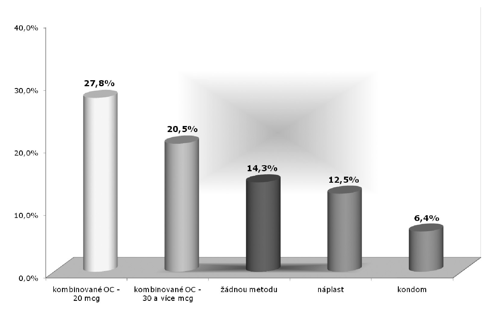 Užívání antikoncepce před vstupem do studie (% uživatelek)