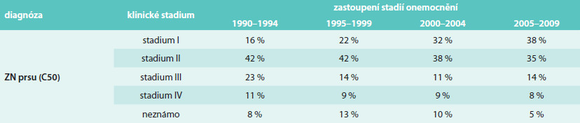 Vývoj zastoupení stadií u pacientek s nově diagnostikovaným zhoubným novotvarem prsu v ČR (zdroj dat: Národní onkologický registr ČR)