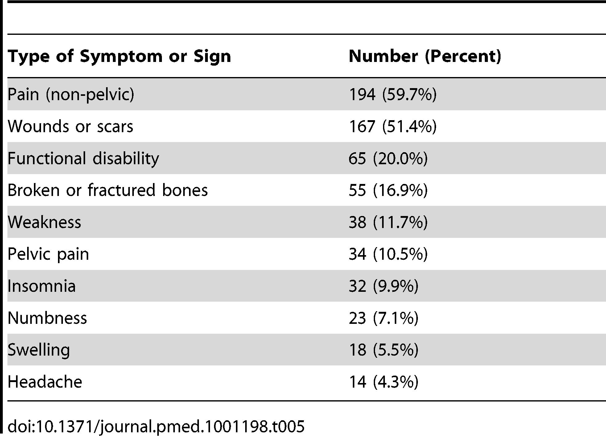 Common symptoms and signs documented in patient medical records.