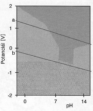 Pourbaixův diagram kobaltu. Převzato z: Progresdent, 2002, 6, s. 32-37, Drápal S.: Kobaltové dentální slitiny.