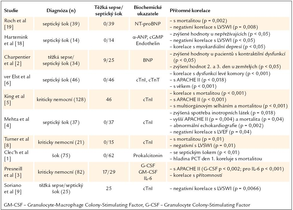 Souhrn studií o biochemických ukazatelích sepse a myokardiální dysfunkce.