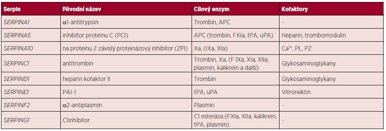 Klasifikace serpinů (5).
