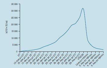 Dynamika vývoje sérových hladin hCG před a po výkonu.