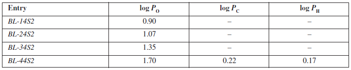 Experimentally estimated values of partition coefficients for inspected compounds BL-14S2-BL-A4S2 in octan-1-ol/phospate buffer (log P<sub>O</sub>), cyclohexane/phosphate buffer (log P<sub>C</sub>) and heptane/phosphate buffer (log P<sub>H</sub>)