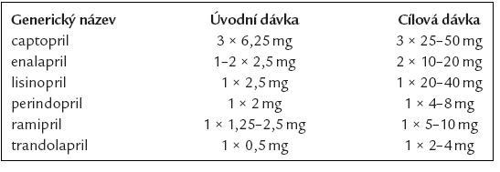 Doporučené denní dávky inhibitorů ACE při chronickém srdečním selhání.