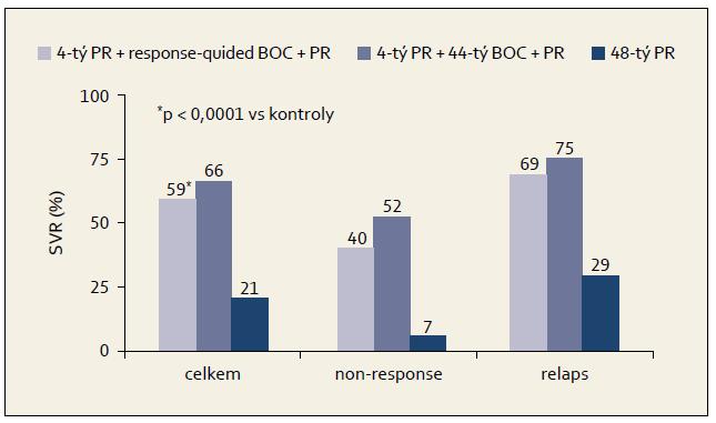 Výsledky studie RESPOND- 2: % SVR podle terapeutické větve a efektu předchozí léčby. Graph 4. RESPOND-2 study results: SVR % by therapeutic arm and effect of previous treatment.