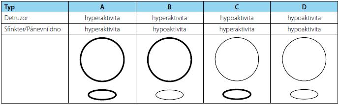 Madersbacherova klasifikace Fig. 1 Madersbacher classification system