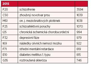 Deset nejčastějších příčin invalidity 3. stupně v roce 2015