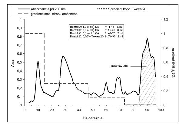Separácia bielkovin na hydrofóbnom nosiči