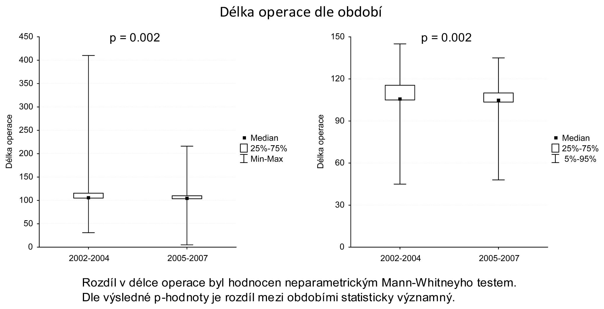 Porovnání délky operace v obou souborech Graph 1: Comparison of the surgical procedure duration between the two patient groups