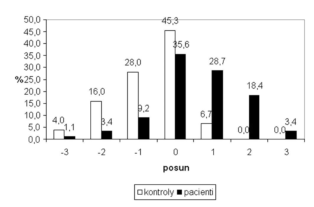 Změny NKZO po léčbě u nemocných a kontrol Osa x: od nulové linie vpravo zlepšení NKZO o 1–3 řádky ETDRS, doleva zhoršení o 1–3 řádky ETDRS optotypů