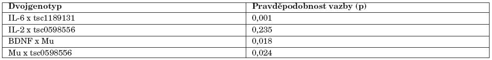 Kontroly – pravděpodobnost vazby mezi dvěma polymorfismy v rámci souboru kontrol.