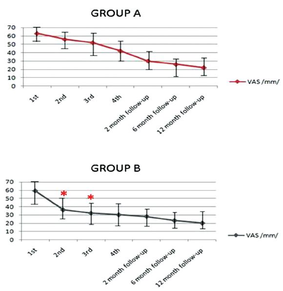Porovnání poklesu VAS /mm/ u skupiny pacientů léčených pouze ESWT /group A/ a skupiny ESWT s následnou aplikací GaAlAs laseru /group B/ u pacientů s chronickou plantární fasciózou. Hvězdičky označují signifikantní rozdíl v poklesu VAS během 2. a 3. fáze terapie ve prospěch ESWT+laser (17). (Převzato z Nedělka a spol., 2009.)