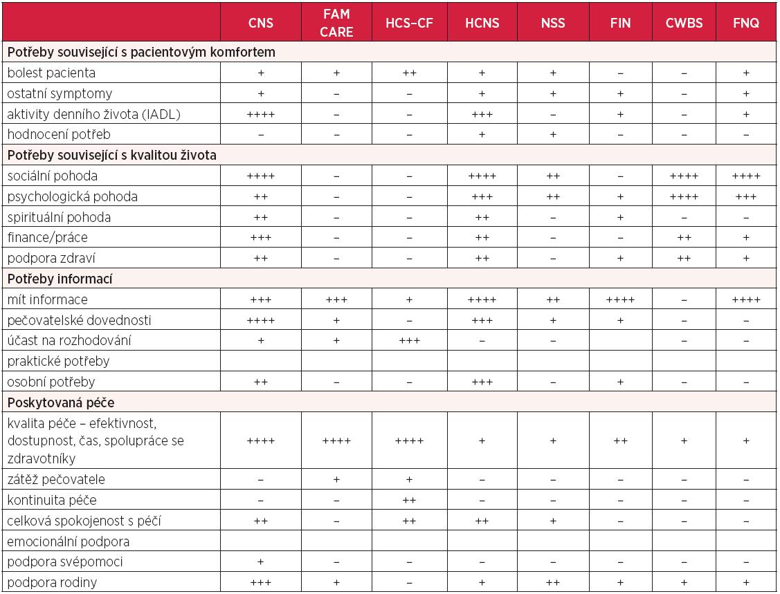 Porovnání jednotlivých položek hodnotících nástrojů pro zjišťování potřeb rodinných pečovatelů