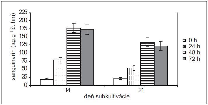 Obsah sanguinarínu v čerstvej hmote suspenzných kultúr slncovky kalifornskej v časoch 0, 24, 48 a 72 h po pridaní elicitora. Kultúry boli elicitované v 14. a 21. dni subkultivácie (hodnoty sú priemery ± štandardné odchýlky z piatich paralelných vzoriek).