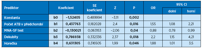 Výsledky analýzy logistické regrese 30denní mortality u geriatrických pacientů s klostridiovou infekcí