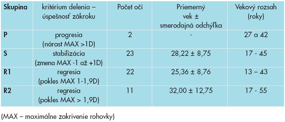 Rozdelenie očí pacientov do skupín podľa úspešnosti corneal cross-linkingu (CXL).