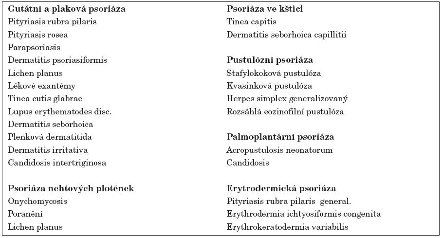 Diferenciální diagnostika psoriázy a dalších papuloskvamózních onemocnění.
