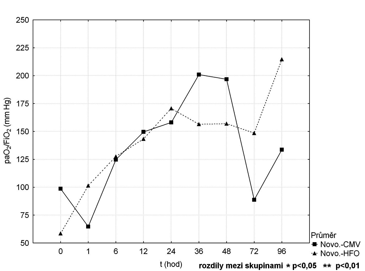 Srovnání průběhu paO<sub>2</sub>/FiO<sub>2</sub> mezi CMV a HFOV