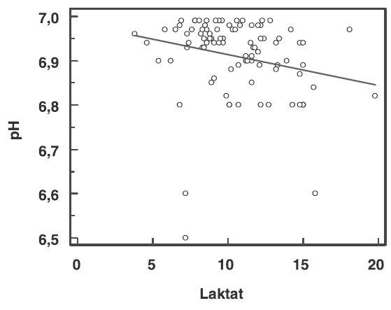 Regrese pH pupečníkové krve k hodotám laktátu při acidémii podle ACOG - pH pod 7,0 (n = 93). y = 6,9834 + -0,006934 x, F test (P=0,023)