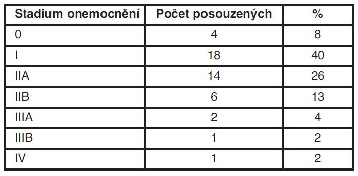 Počet posuzovaných v závislosti na klinickém stadiu onemocnění