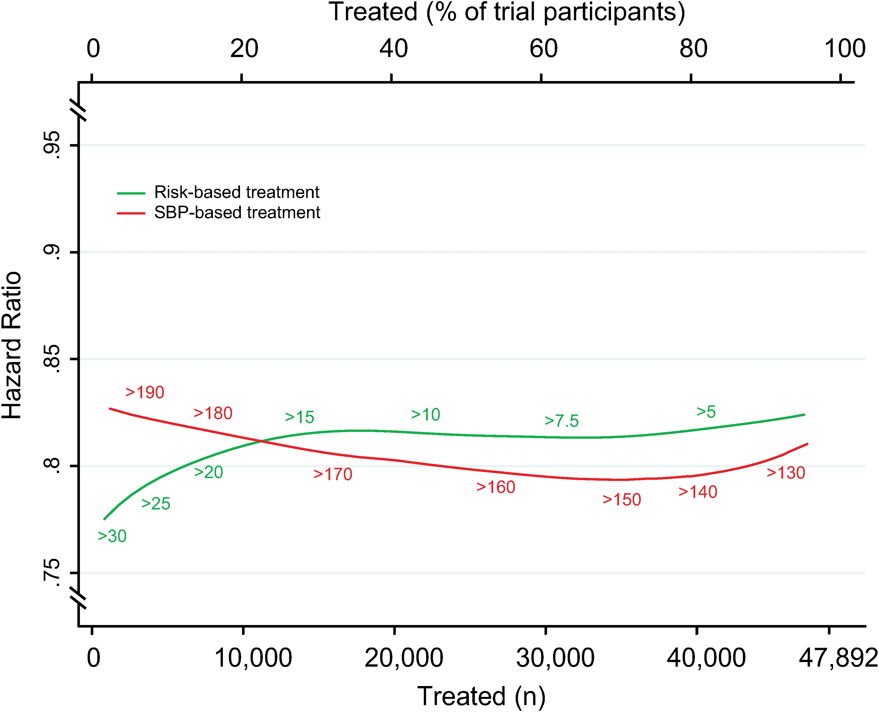 Relative risk reductions by blood pressure-lowering treatment, according to CVD risk and SBP treatment strategies.