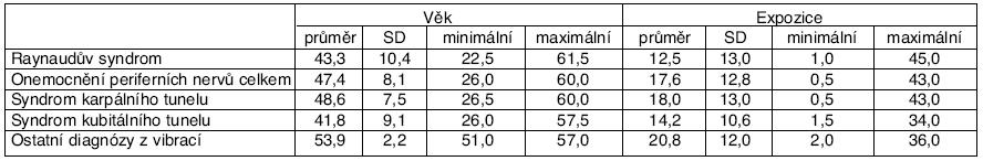 Věk a expozice u pacientů s profesionálním onemocněním z vibrací