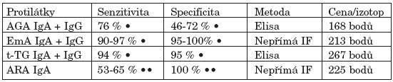 Vyšetření protilátek při celiakii.