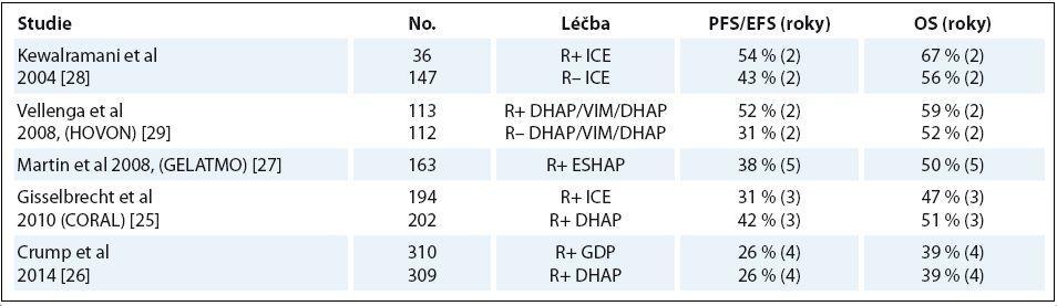 Výběr studií záchranné léčby DLBCL.