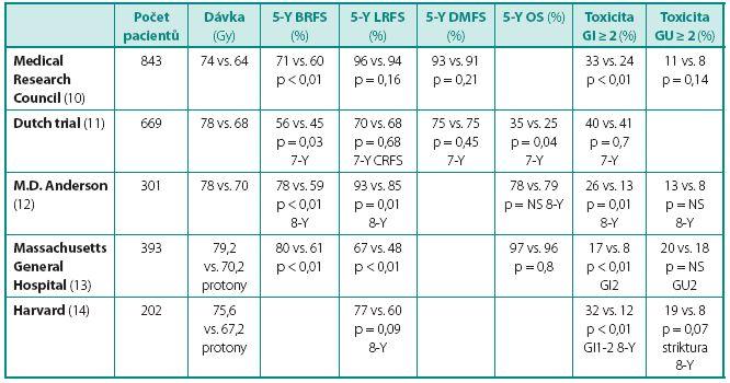Randomizované studie s eskalací dávky Table 1 Randomized trials with dose escalation