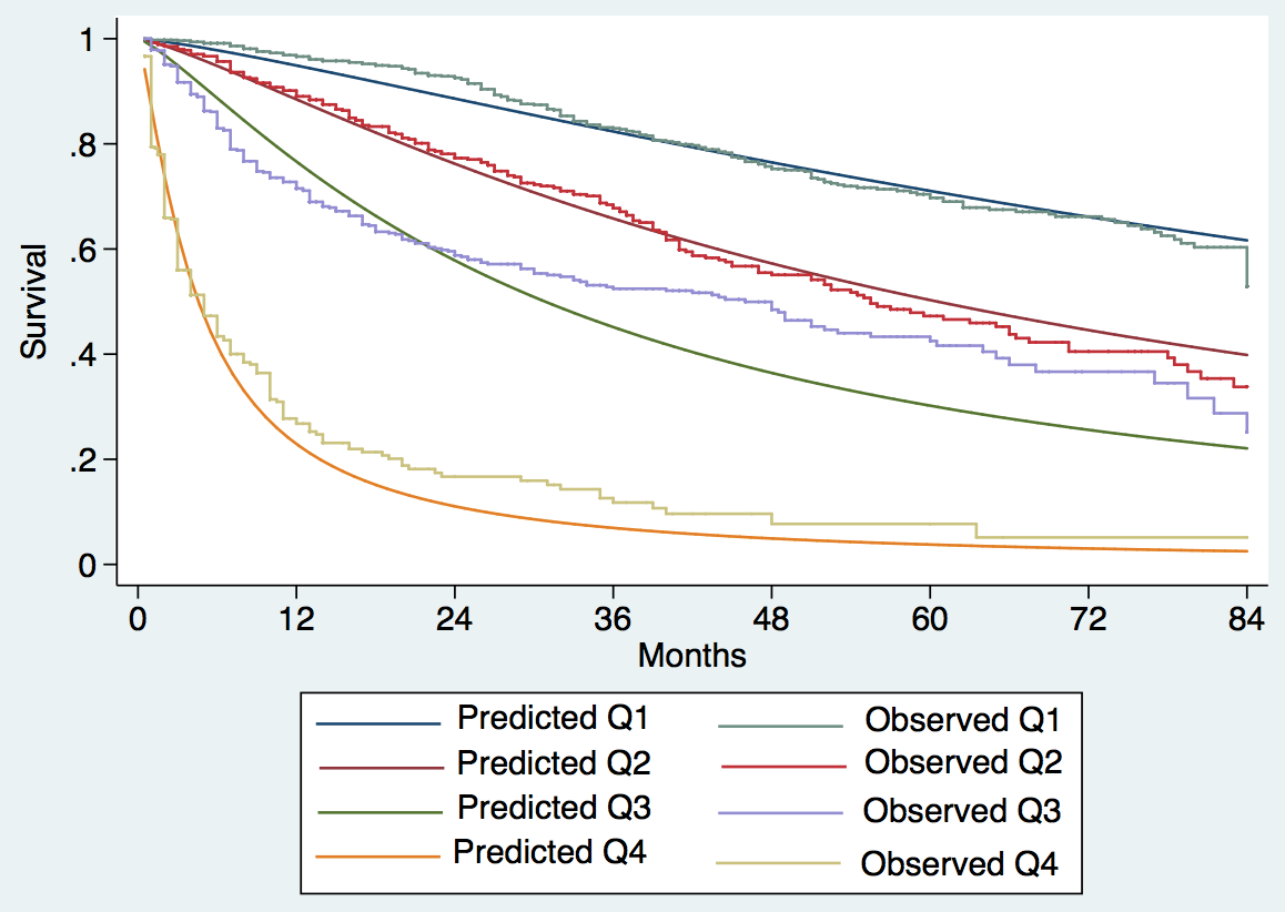 Expected versus observed survival in the external validation cohort.