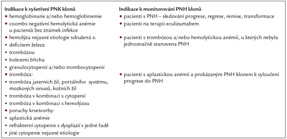 Klinické indikace k vyšetření PNH klonů.