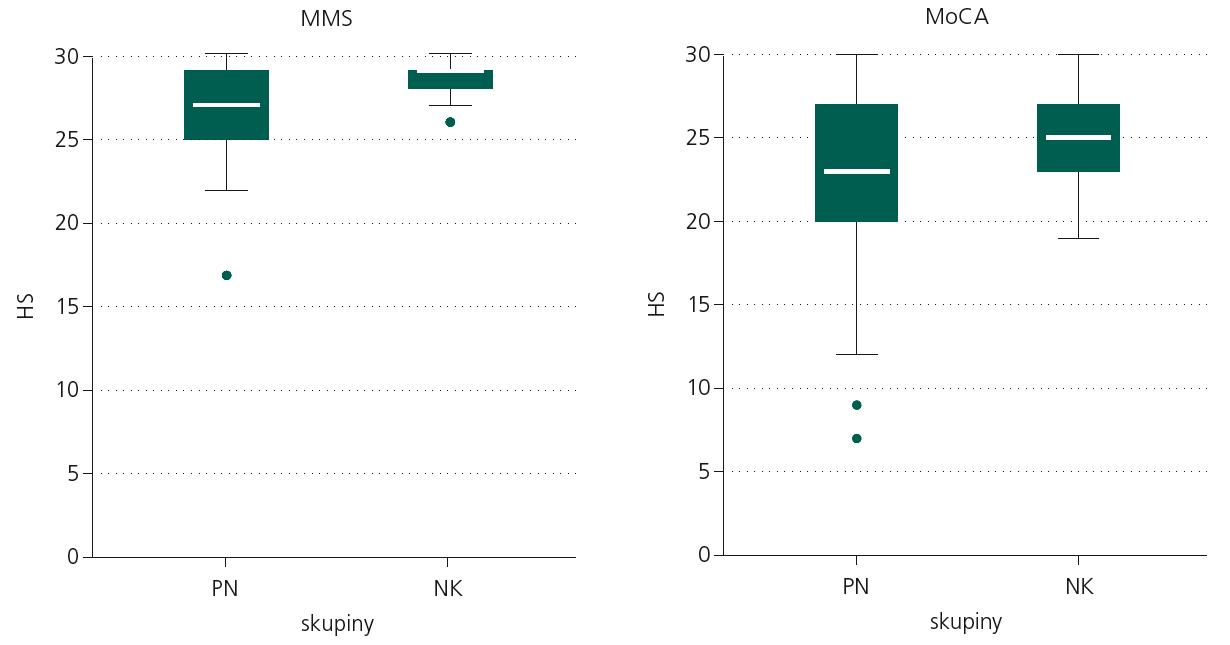 Srovnání pacientského a kontrolního souboru ve výsledcích testů MMS a MoCA.  Grafy znázorňují distribuci hrubých skórů 0–30 bodů u skupin PN a NK v obou testech. Čtyřúhelník představuje rozpětí HS 50 % jedinců dané skupiny, čára uvnitř je medián, krajní úsečky značí rozpětí mezi 5. a 95. percentilem, kroužky ukazují extrémní hodnoty. PN: pacienti s Parkinsonovou nemocí, NK: kontrolní osoby, HS: hrubý skór v testu MoCA a MMS