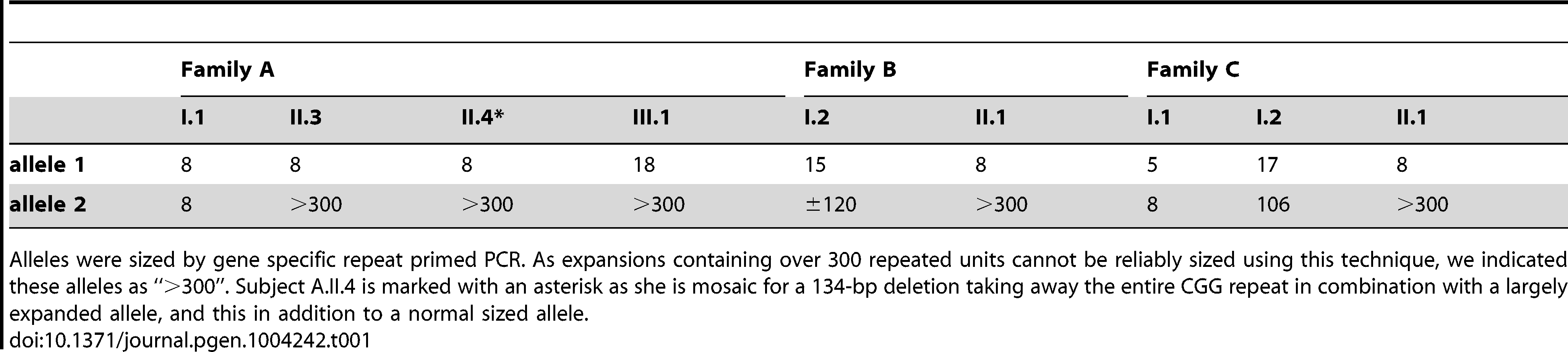 Sizing the repeat in all available family members with gene specific repeat primed PCR.