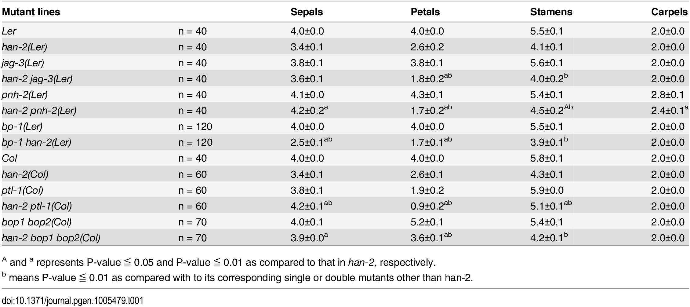 Characterization of the number of floral organs in different mutant lines.