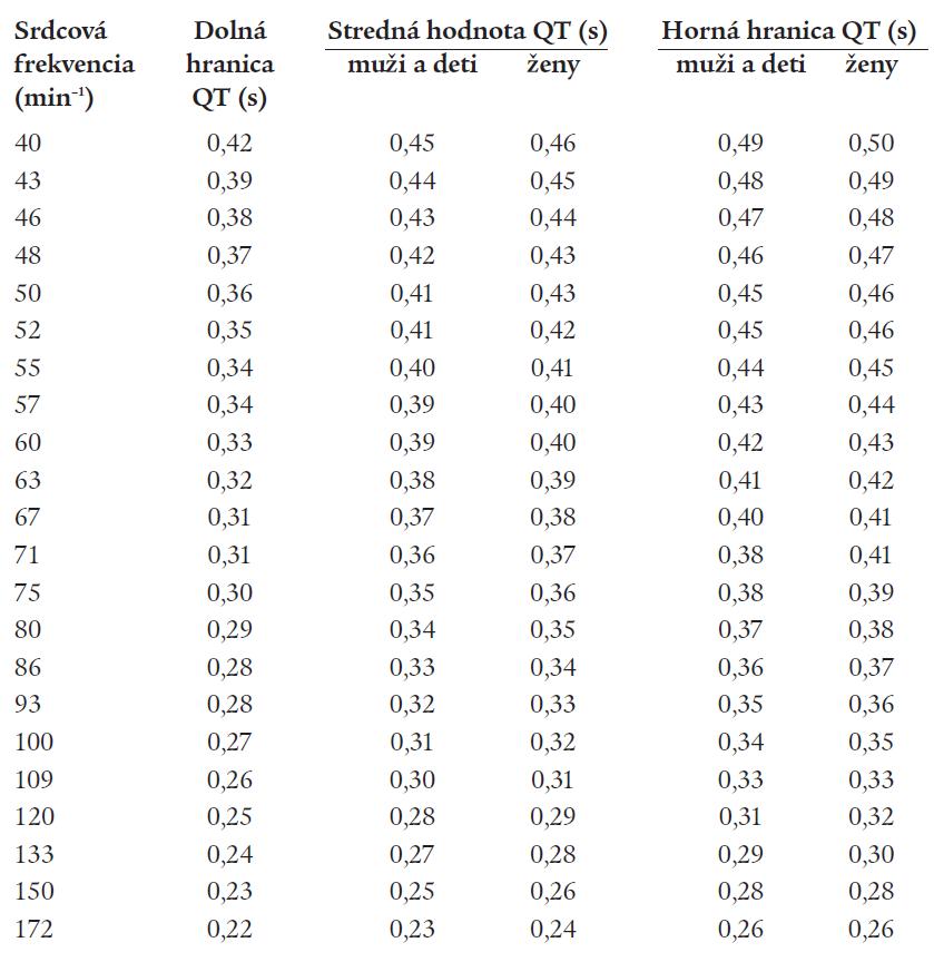 Rozpätie fyziologických hodnôt intervalu QT (dolná hranica, priemerná hodnota, horná hranica) u mužov a žien v závislosti od srdcovej frekvencie podľa American Heart Association.