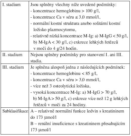 Původní klinická klasifikace mnohočetného myelomu Durieho a Salmona, 1975.
