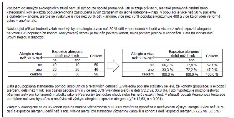 Příklad 2. Analýza kontingenčních tabulek v ekologických studiích.