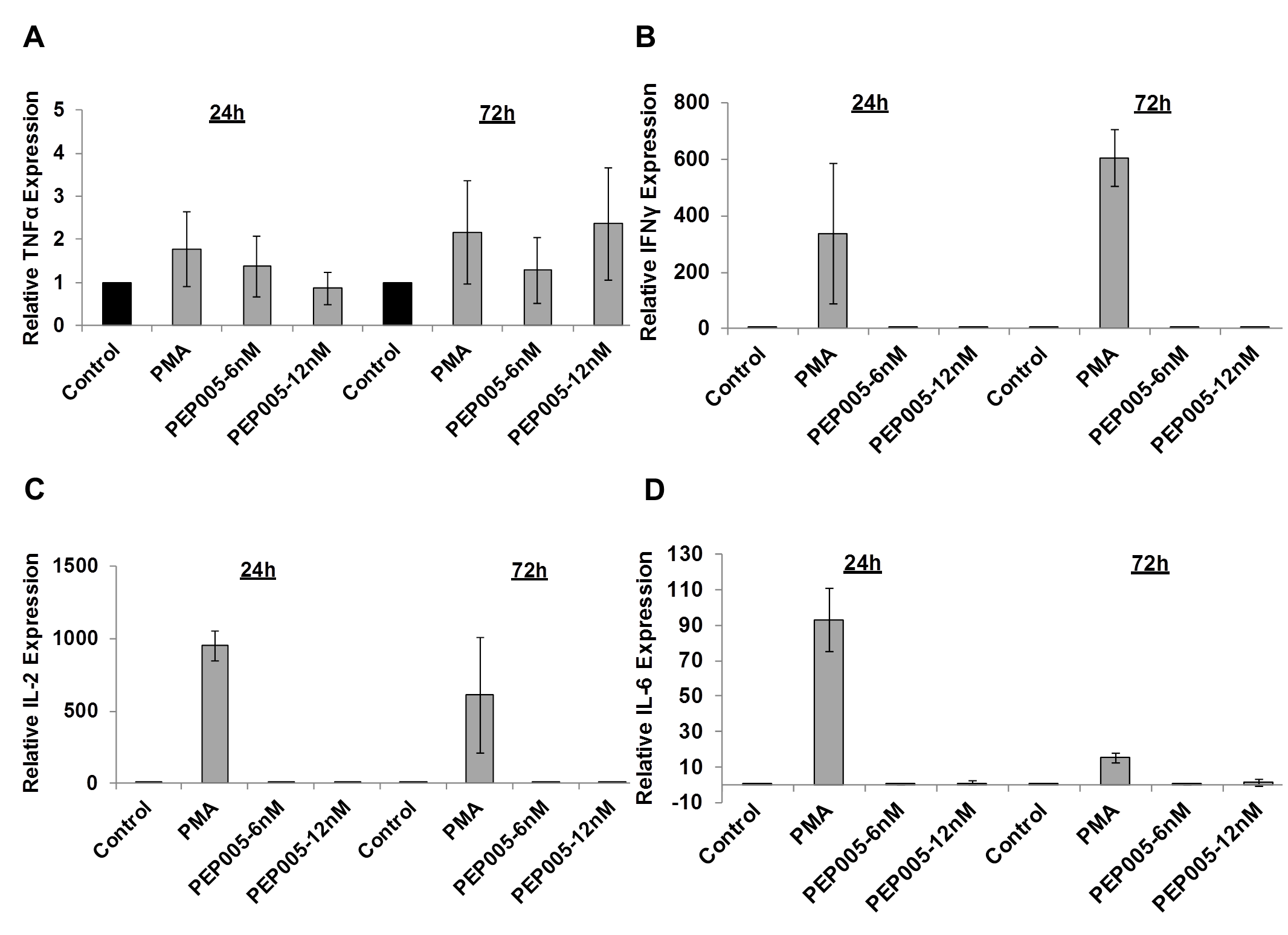 PEP005 does not induce expression of pro-inflammatory cytokines in primary CD4+ T cells from peripheral blood of HIV-negative donors.