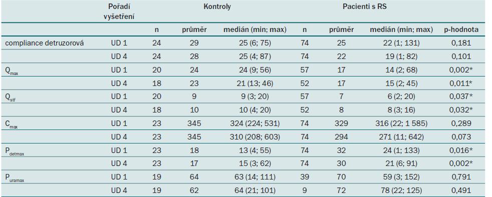 Srovnání spojitých parametrů UD vyšetření v 0. a 12. měsíci (UD 1 a 4) mezi pacienty a kontrolními subjekty. Popis jednotlivých parametrů je uvedený v tab. 4.