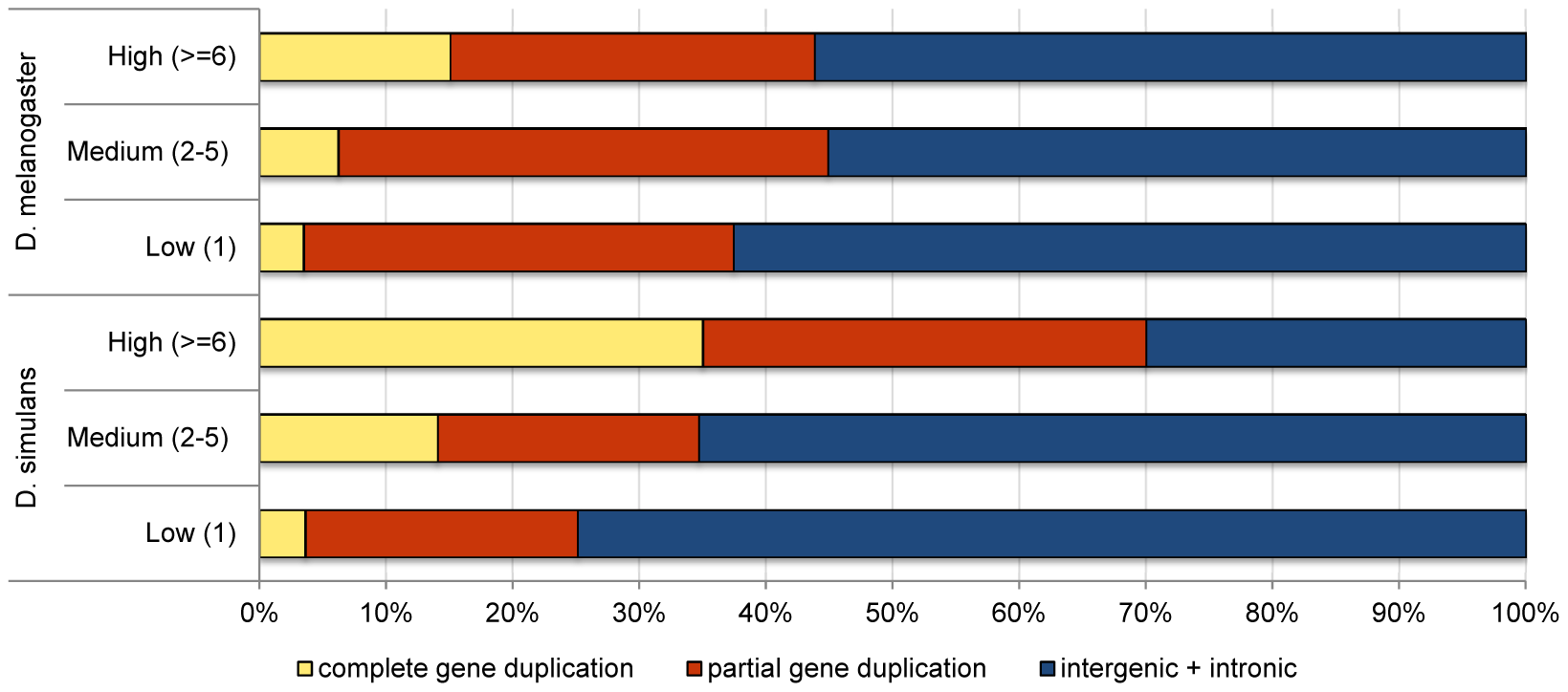 Comparison of the proportion of duplications in low-, medium-, and high-frequency overlapping different genomic contexts in <i>D. simulans</i> and <i>D. melanogaster</i>.