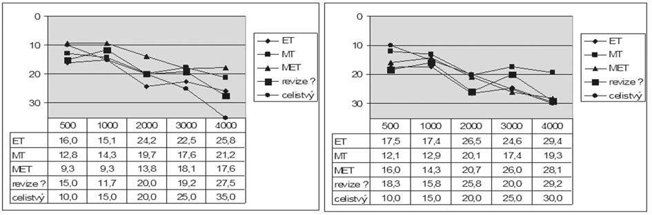 Graf 5b. Kostní vedení před a po operaci podle typu středoušního zánětu