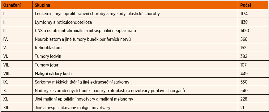 Rozdělení dětských onkologických diagnóz dle ICCC klasifikace.